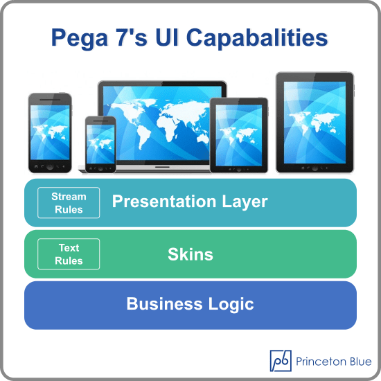 pega-7-ui-capabilities - princeton-blue