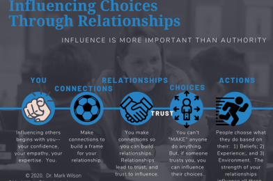 Influencing Others Through Relationships