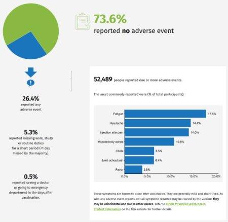 39 Percent of Australians unable to perform daily tasks Post Covid Jab Au4