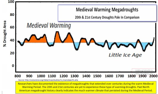 mwp mega droughts