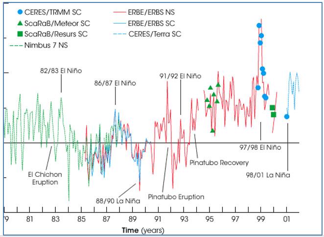 radiation graph