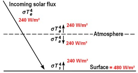 solar flux diagram