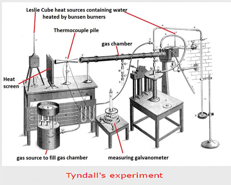 Why John Tyndall's Experiment Did NOT prove the Greenhouse