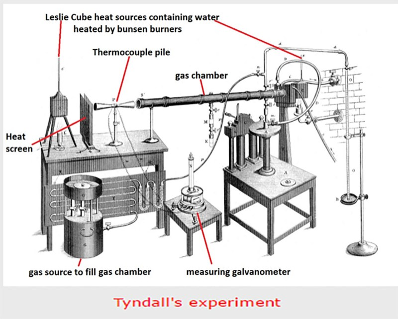 why john tyndall u0026 39 s experiment did not prove the greenhouse