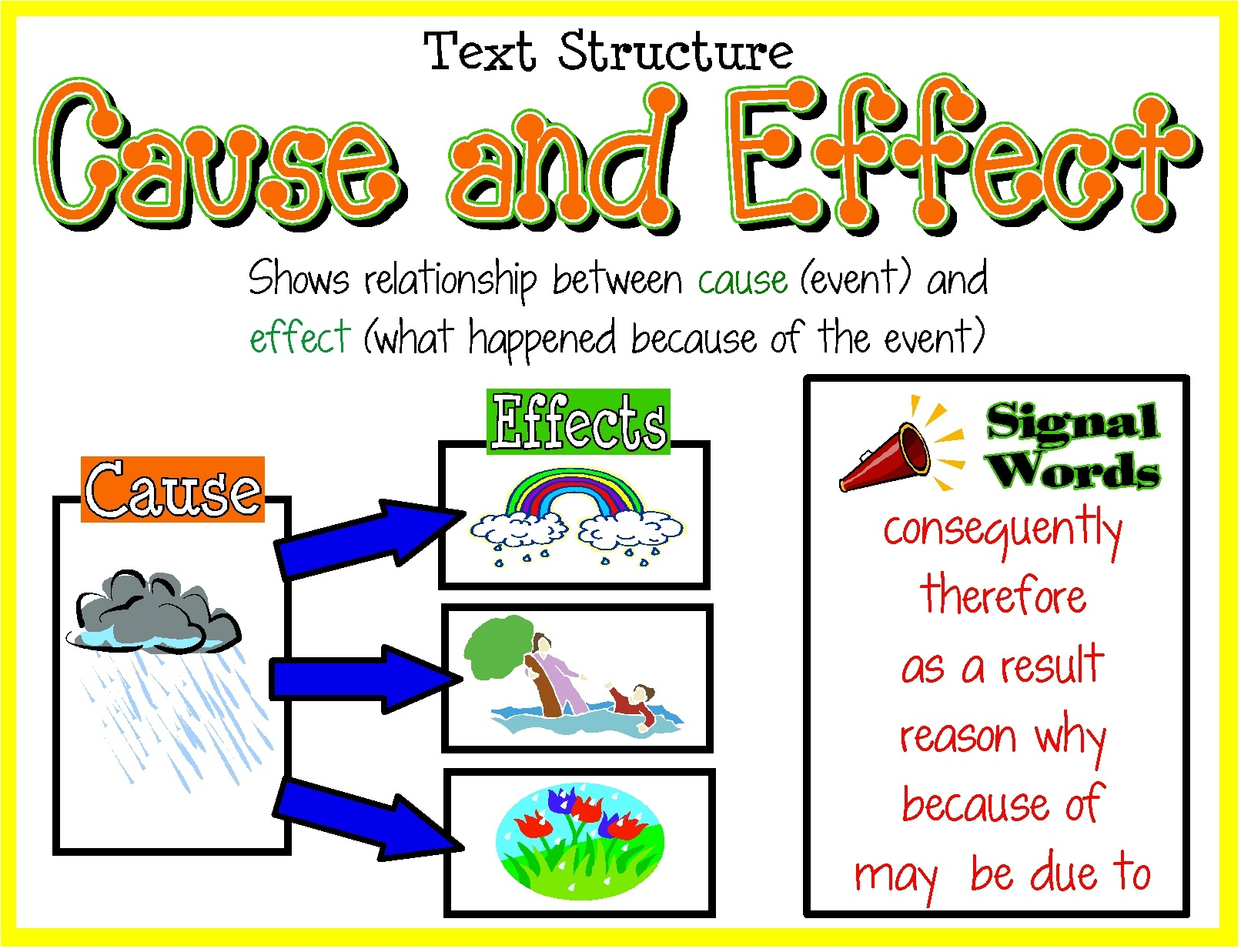 Free Printable Cause And Effect Picture Cards