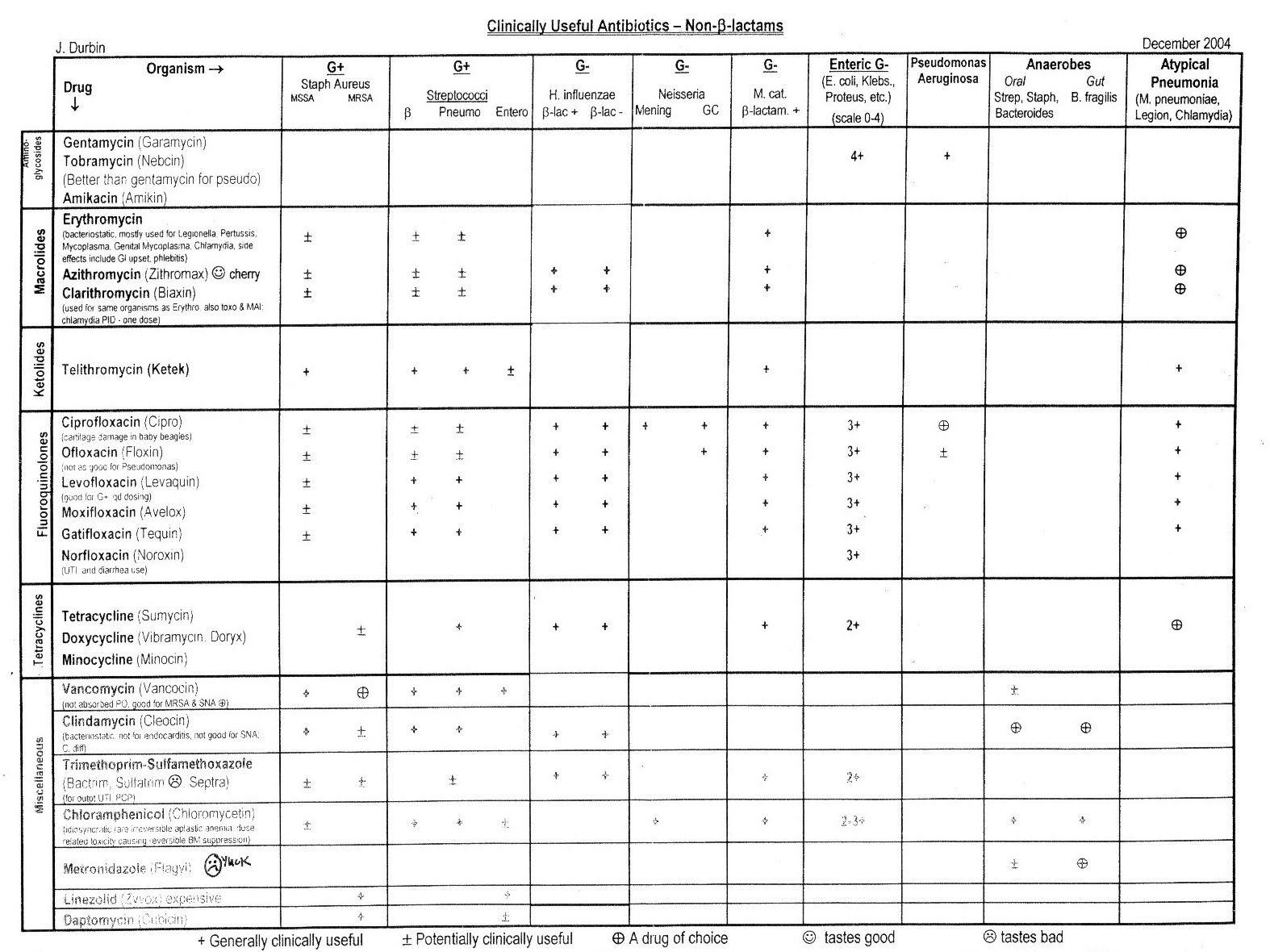 Blank Nursing Report Sheets For Newborns
