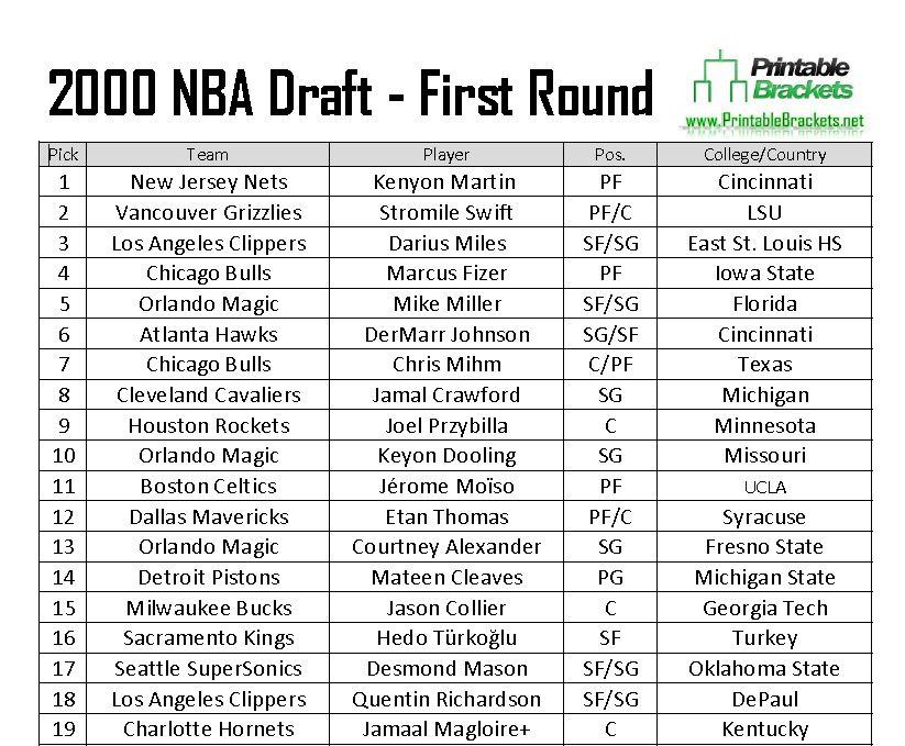 2000 NBA Draft 2000 NBA Draft Class 2000 NBA Draft Picks