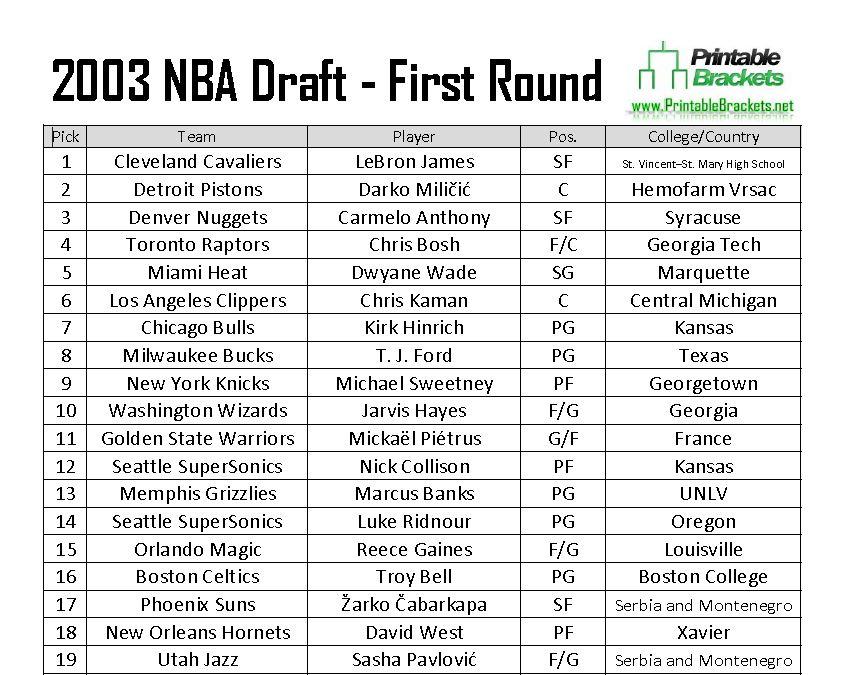 2003 NBA Draft  2003 NBA Draft Class  2003 NBA Draft Picks