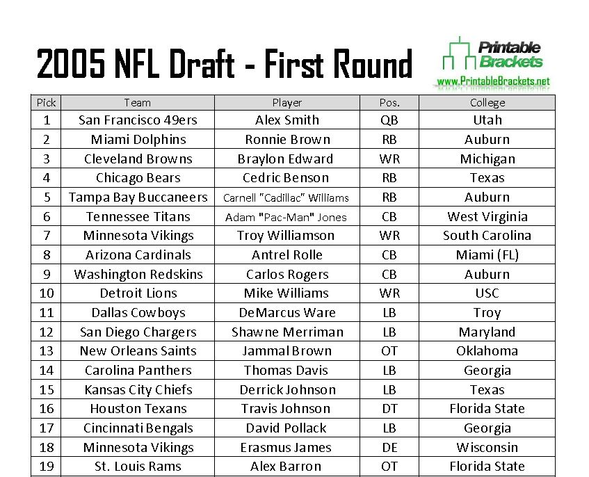 2005 NFL Draft  2005 NFL Draft Picks  2005 NFL Draft Results