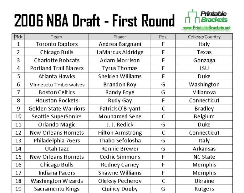 2006 NBA Draft | 2006 NBA Draft Picks | 2006 NBA Draft Results