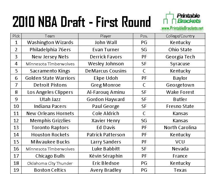 2010 NBA Draft  2010 NBA Draft Picks  2010 NBA Draft Results
