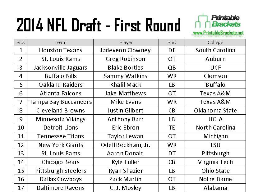 2014 NFL Draft  2014 NFL Draft Picks  2014 NFL Draft Results