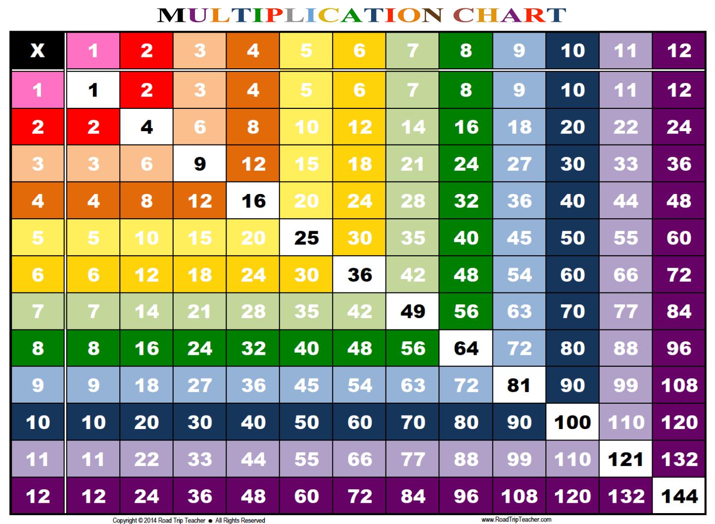 Multiplication Tables Worksheet Printable Printable Calendar Posters Images Wallpapers Free