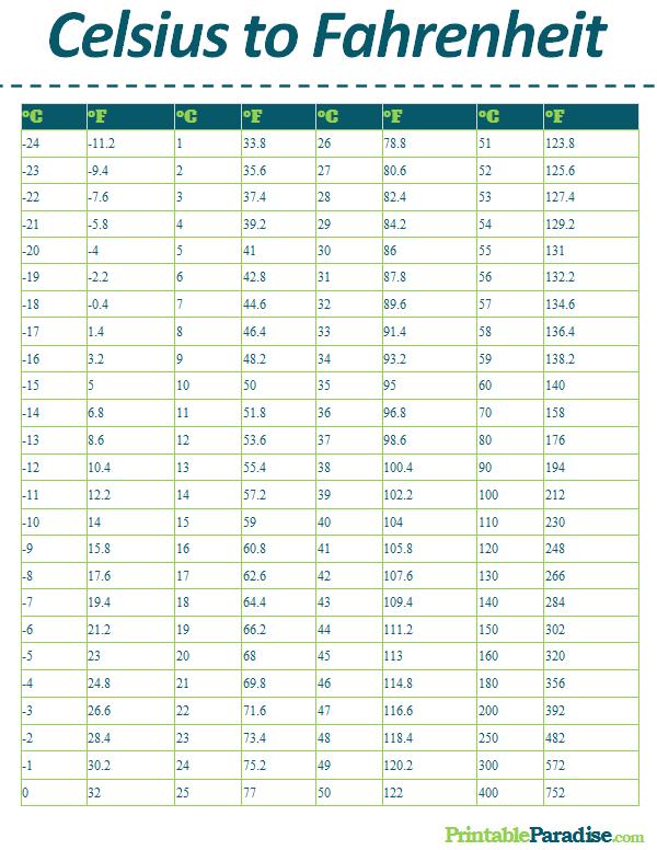 Centigrade To Fahrenheit Chart : centigrade, fahrenheit, chart, Printable, Celsius, Fahrenheit, Conversion, Chart