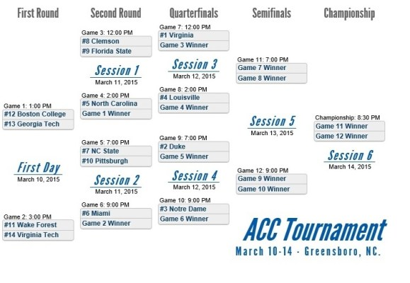 2015 ACC Tournament Bracket Final
