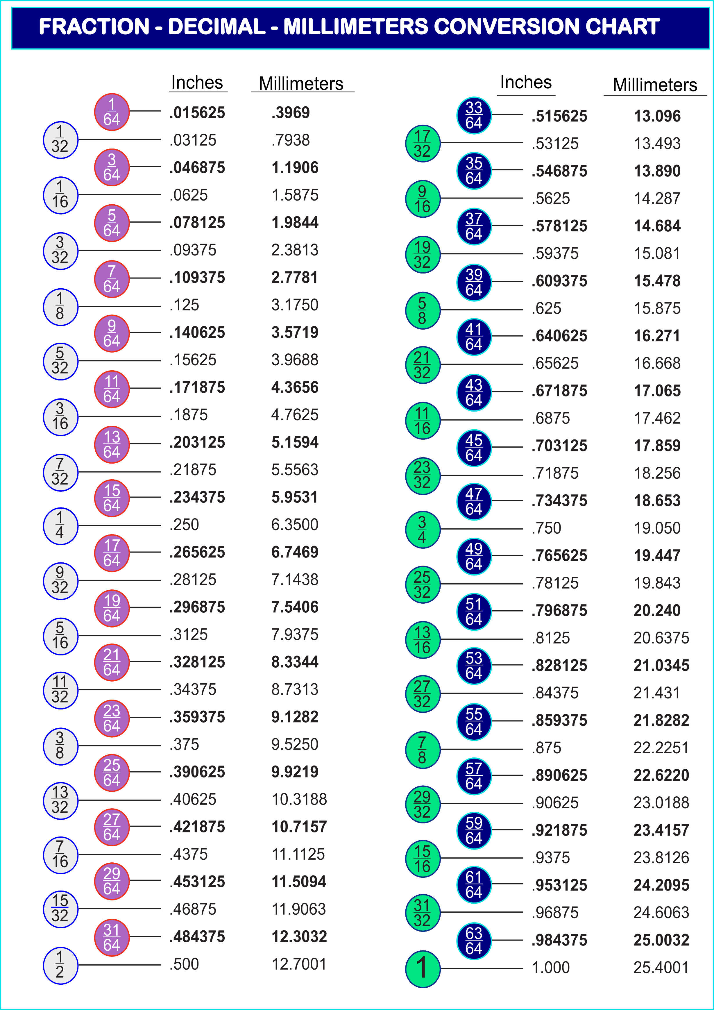hight resolution of Printable decimal to fraction conversion chart - Printerfriend.ly