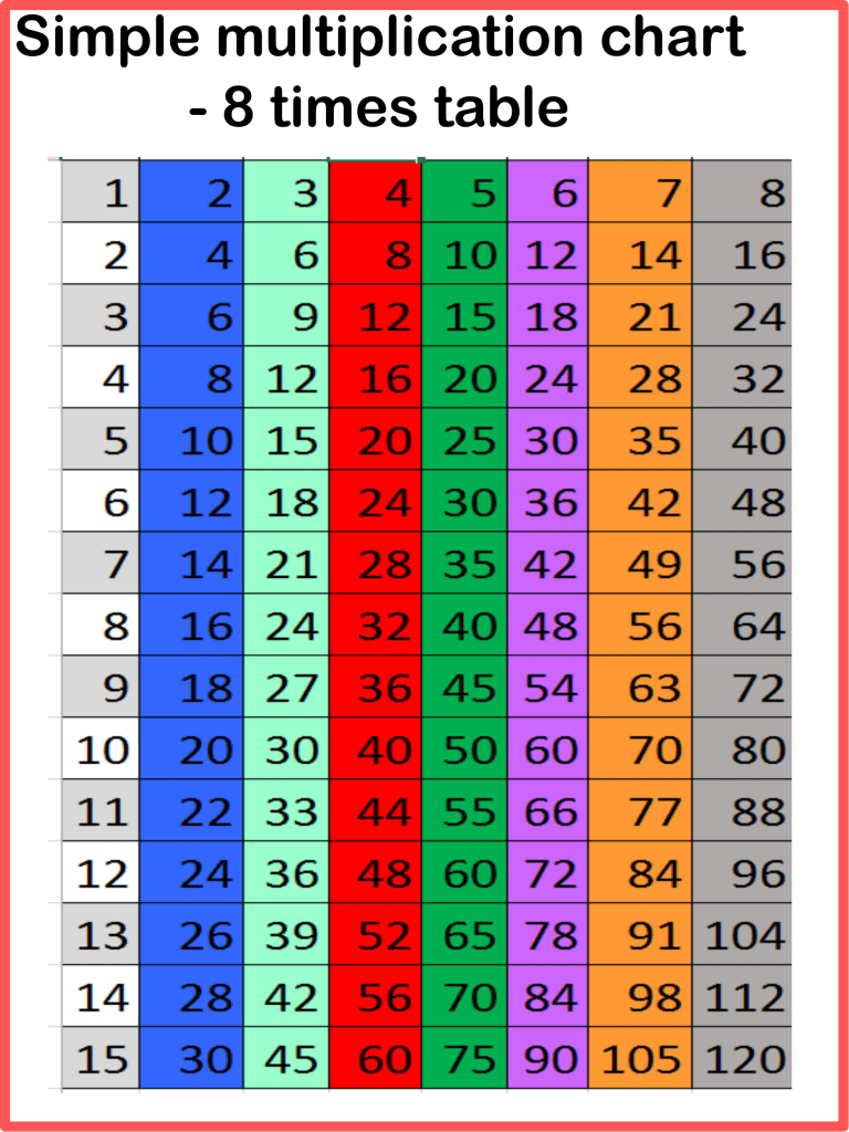 printable 8 multiplication chart