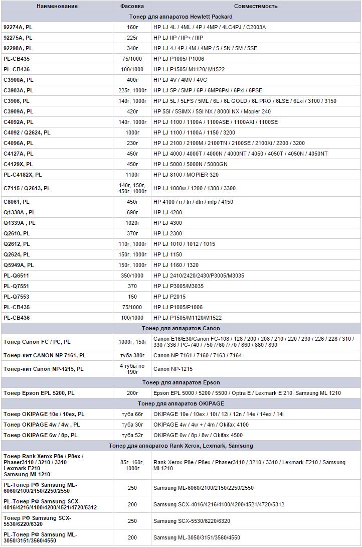 Таблица совместимости тонеров ProfiLine