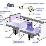 Схема работы 3D принтера по технологии SLS