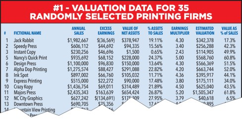 Printing Firm Valuation Chart