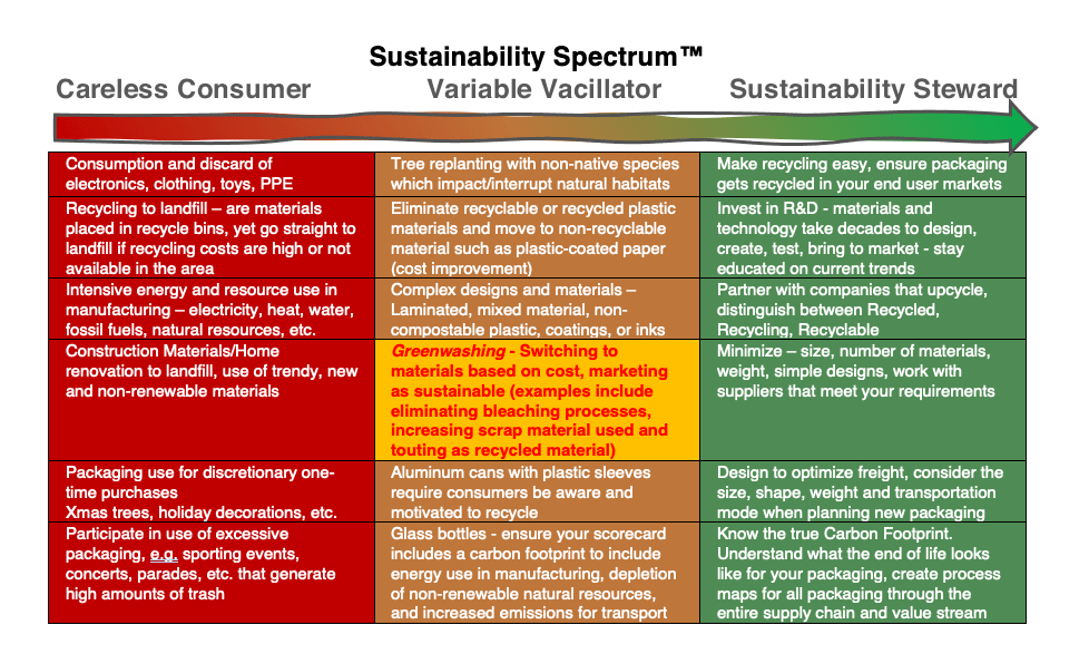 the sustainable packaging spectrum chart - where do you fall?