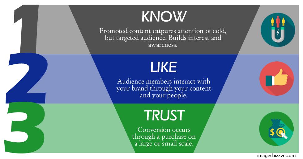 know-like-and-trust-funnel for sales