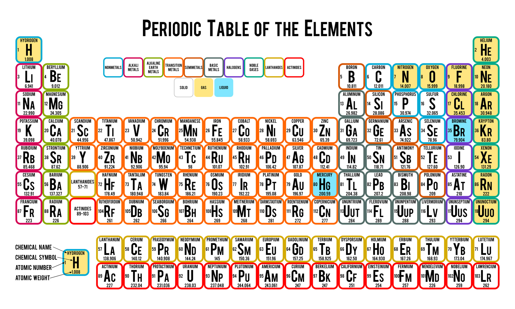 Periodic Table Home Decor