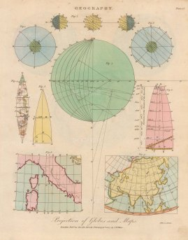 Projection of Globes and Maps: Diagrams illustrating the mathematics behind various map projections used to convert a spherical globe into a flat map.