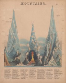 Victorian educational chart showing the comparative heights of mountains around the world.