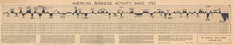 Economic chart detailing American business activity from 1790 to 1935. Leonard Ayres, an economist and educator, began collecting economic statistics during the 1920s while working for the Cleveland Trust Co. His index, universally known as the Ayers Index, tracked economic conditions all the way back to 1790 and helped him gain a reputation for remarkably accurate opinions and predictions about the U.S. economy. The index is based on 10 indicators of economic health: pig iron consumption; railroad freight; cotton consumption; canal freight; coal production; railroad construction; blast furnace activity; rail production; locomotive production; and ship construction. A dashed line also tracks wholesale commodity prices.