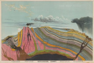 Geological Chart : Comparative chart of geology.