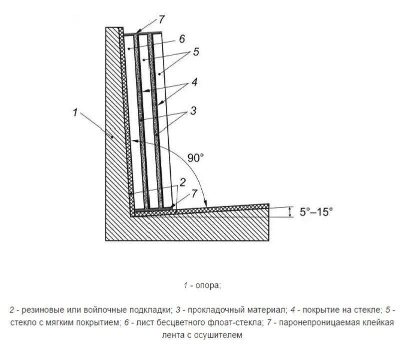 Схема размещения стекол с мягкими покрытиями при упаковывании и хранении в наклонном положении