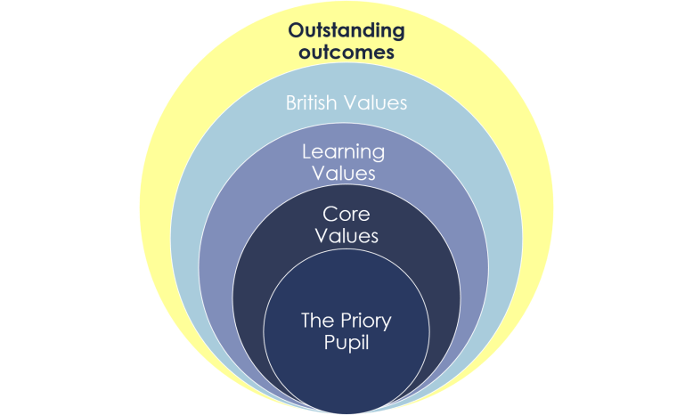 Valuyes centred school
