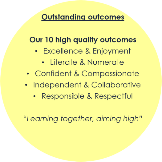 outstanding outcomes