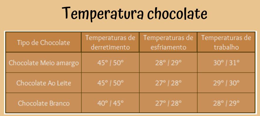 imagem com tabela de temperatura chocolate