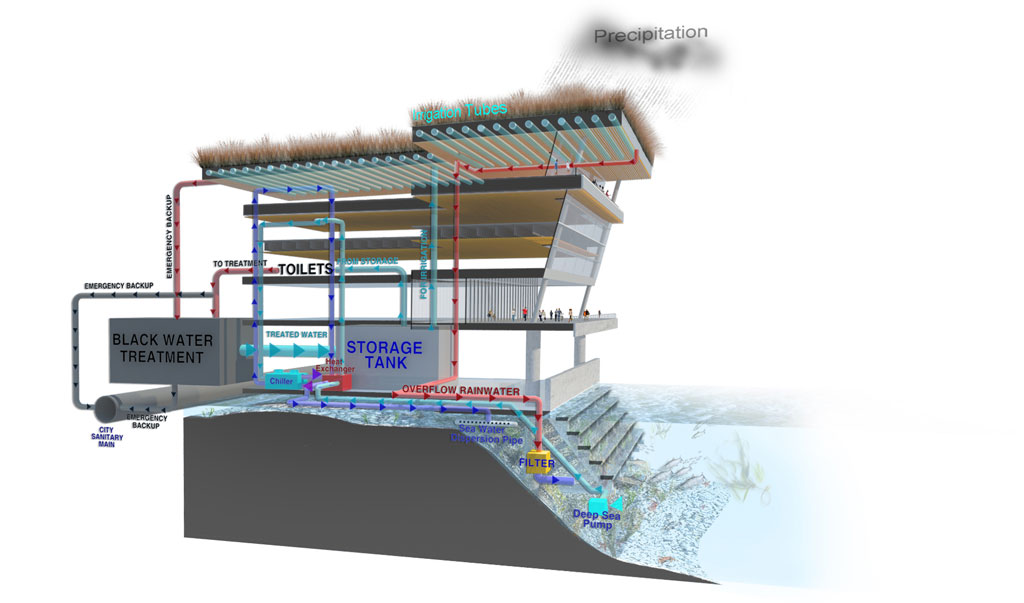 The internal metabolism of the building draws many of its inputs from the site's resident renewable resources, and makes dramatic reductions in energy and water use by both reducing consumption and utilizing renewable systems.