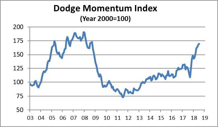 The Dodge Momentum Index moved 1.4% higher in July to 169.8 (2000=100) from the revised June reading of 167.3.