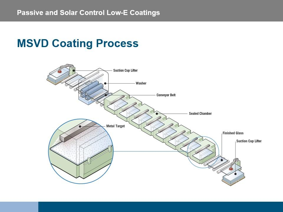"Architects who take the updated American Institute of Architects Continuing Education System (AIA CES) registered courses via Vitro Architectural Glass' online ""Continuing Education"" portal will learn about the two manufacturing processes for passive and solar control low-e coatings – including the MSVD coating process illustrated above."