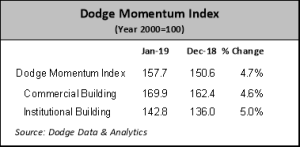 Dodge Momentum Index recovers in January