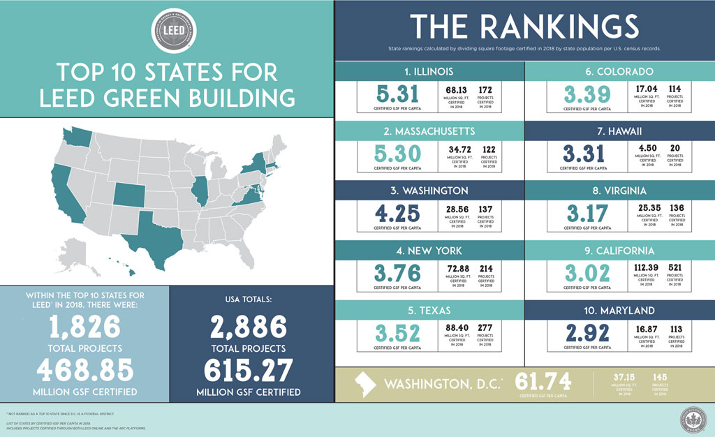 Courtesy of the U.S. Green Building Council (USGBC)