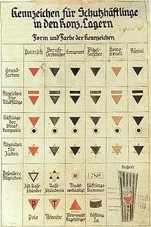 nomemclature des triangles de couleur dans les camps de concentration