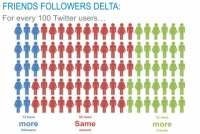 Friends followers delta for every 100 Twitter users