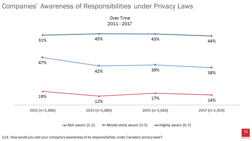 chart showing company awareness of responsibility under Privacy Law