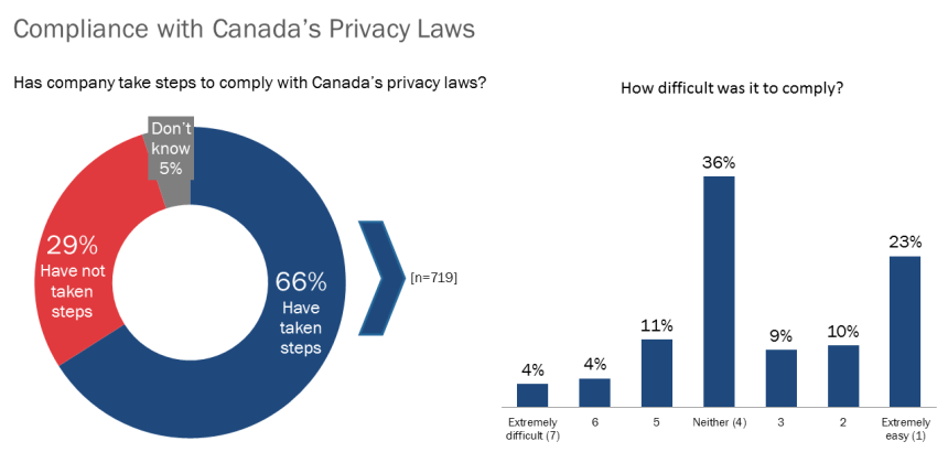 Chart showing compliance with privacy laws