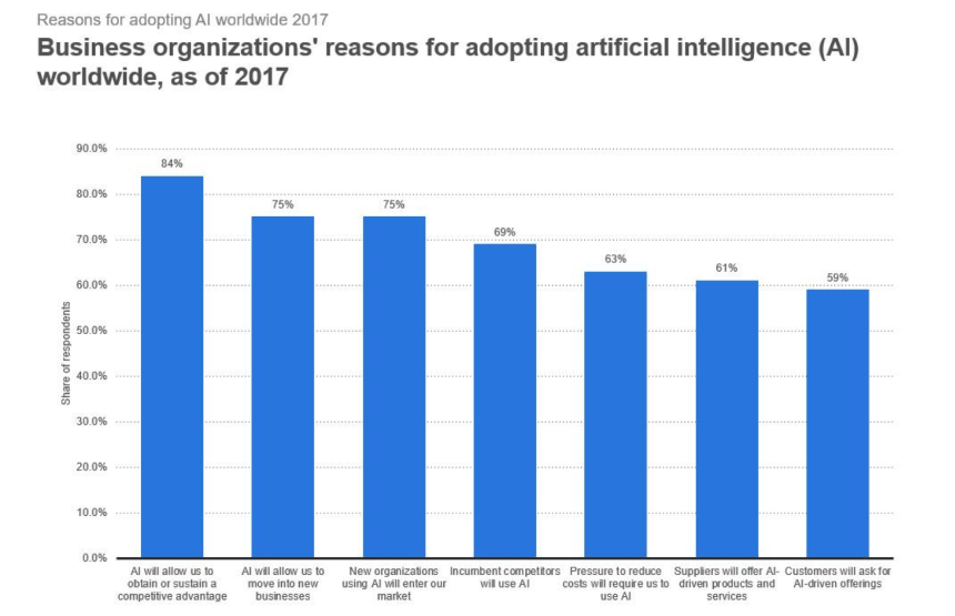 Chart about AI adoption