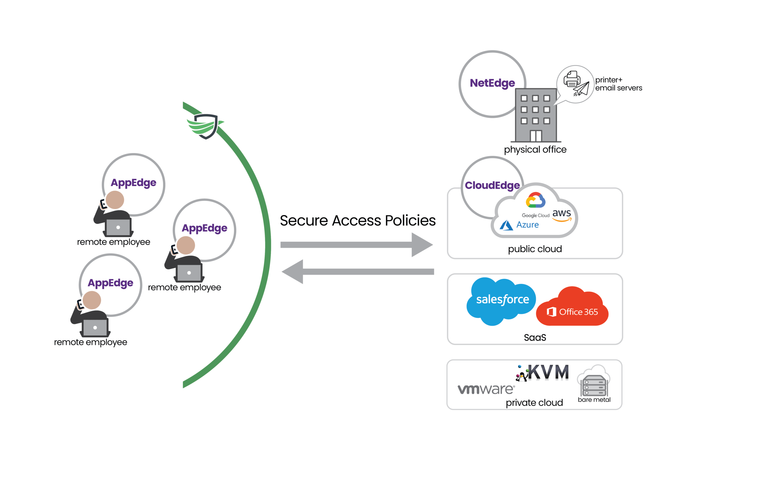 Remote Access: Unparalleled Protection for Every Situation
