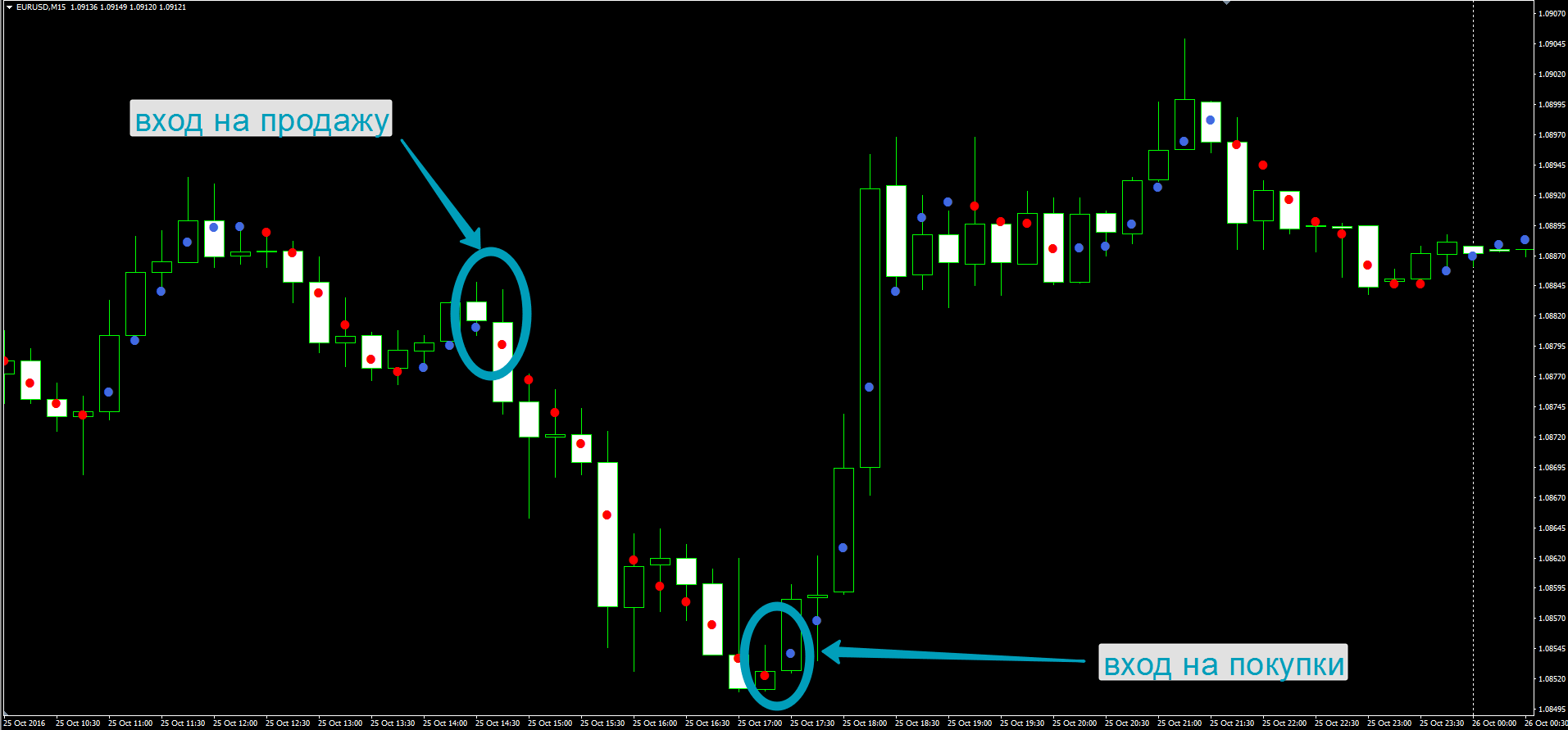 saham berjangka dan perdagangan opsi indikator perdagangan hari terkemuka