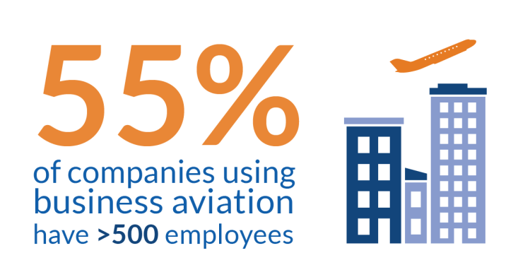55-percent-of-bizav-companies-have-less-than-500-employees