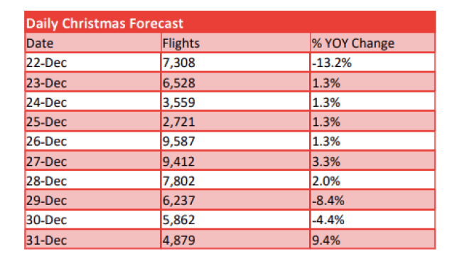 ARGUS TraqPAK 2018 Christmas Holiday Private Jet Forecast