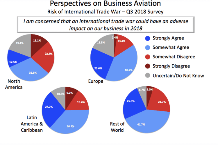 Business aviation operators are concerned about the impact of international trade wars